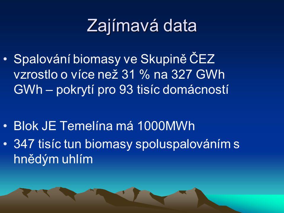 Zajímavá data Spalování biomasy ve Skupině ČEZ vzrostlo o více než 31 % na 327 GWh GWh – pokrytí pro 93 tisíc domácností.