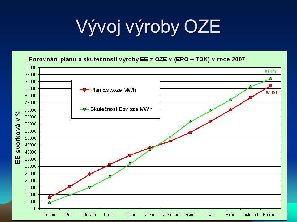Vývoj výroby OZE