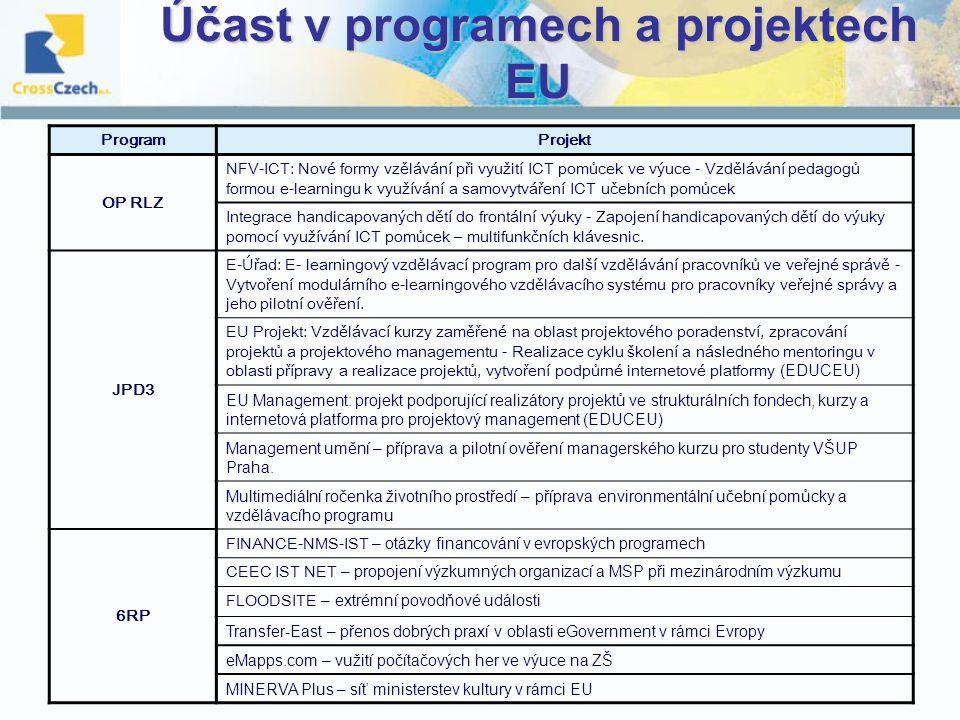 Účast v programech a projektech EU