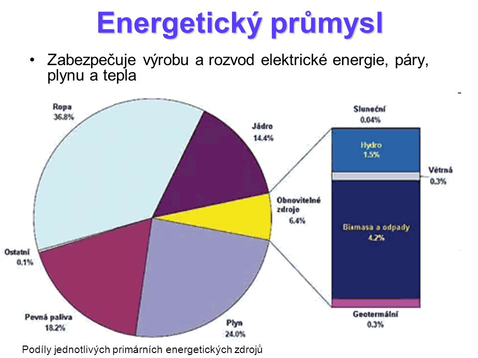 Energetický průmysl Zabezpečuje výrobu a rozvod elektrické energie, páry, plynu a tepla.