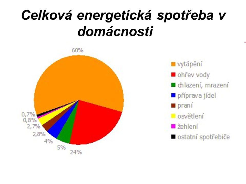 Celková energetická spotřeba v domácnosti
