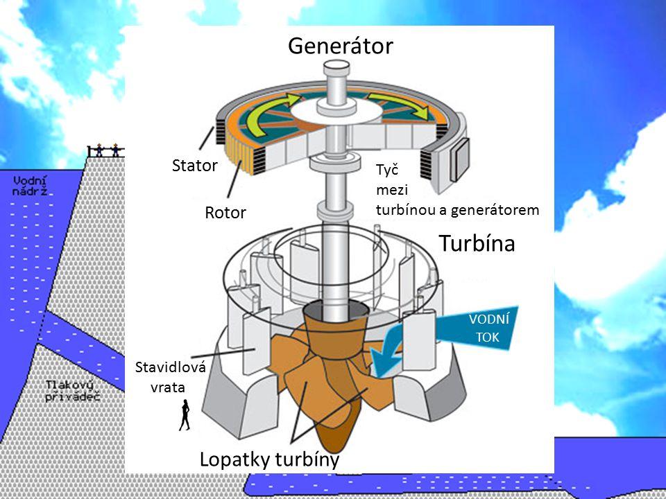 Generátor Turbína Lopatky turbíny Stator Rotor Tyč mezi