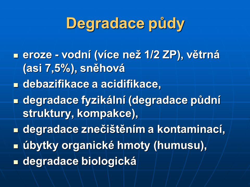 Degradace půdy eroze - vodní (více než 1/2 ZP), větrná (asi 7,5%), sněhová. debazifikace a acidifikace,