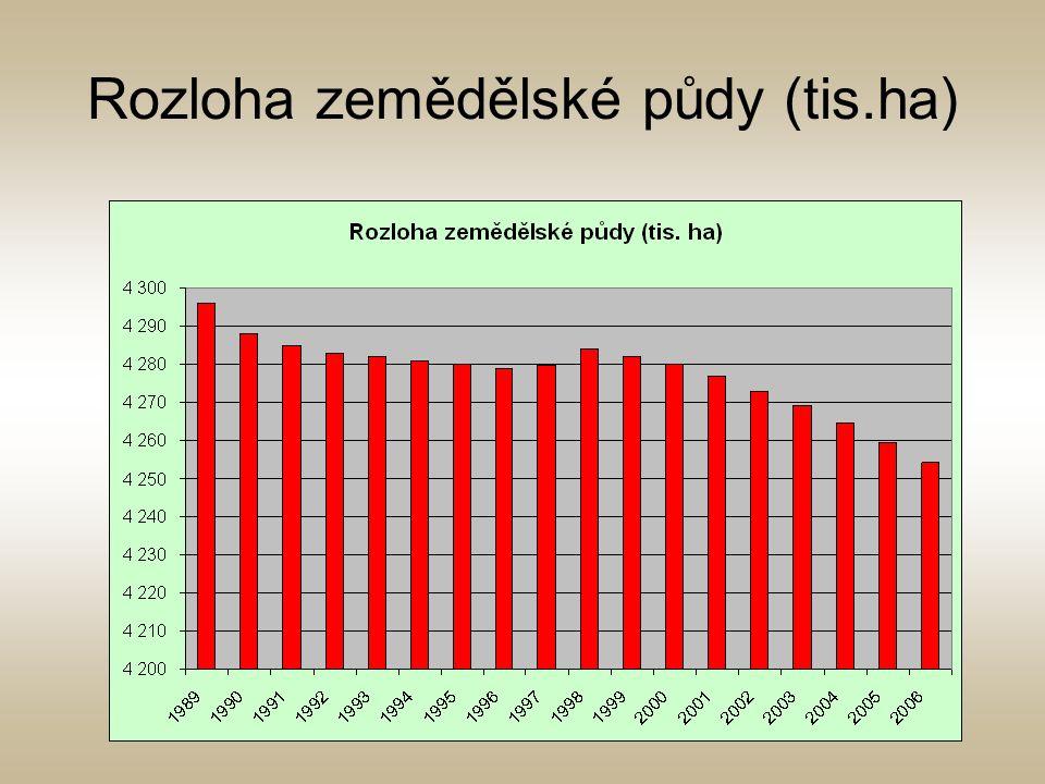 Rozloha zemědělské půdy (tis.ha)