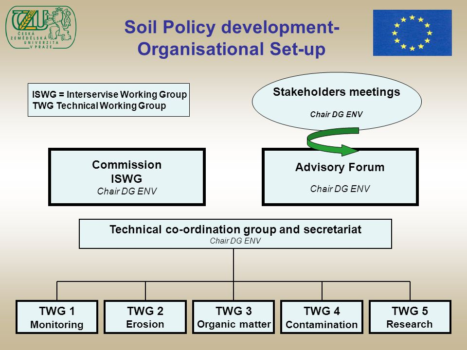Soil Policy development- Organisational Set-up