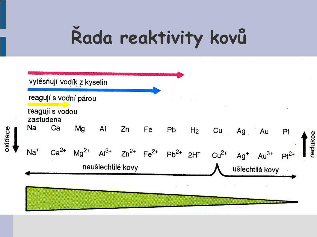 Řada reaktivity kovů
