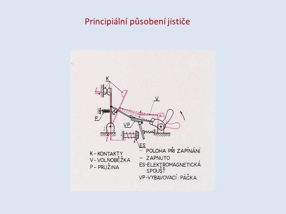 Principiální působení jističe