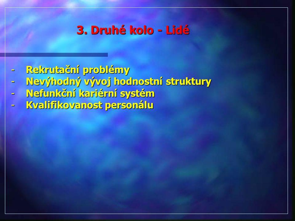 3. Druhé kolo - Lidé Rekrutační problémy