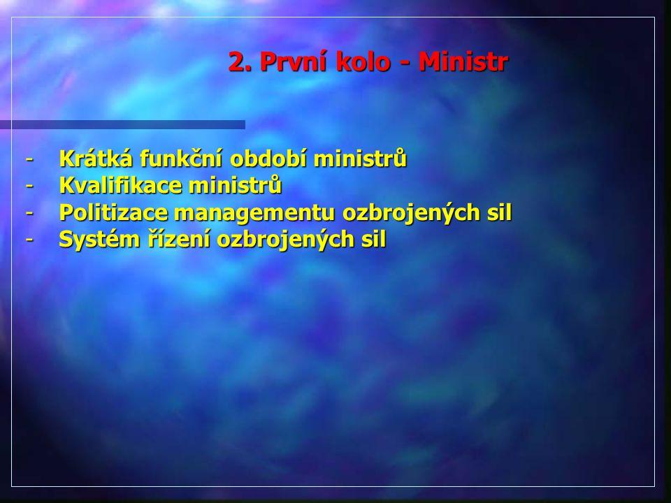 2. První kolo - Ministr Krátká funkční období ministrů