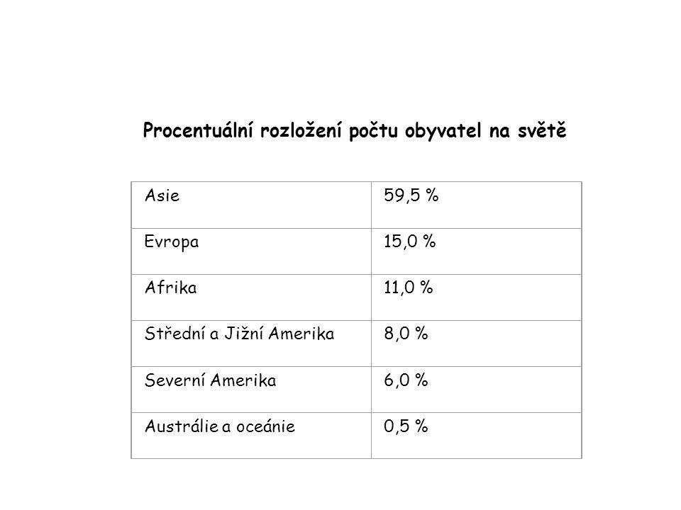 Procentuální rozložení počtu obyvatel na světě
