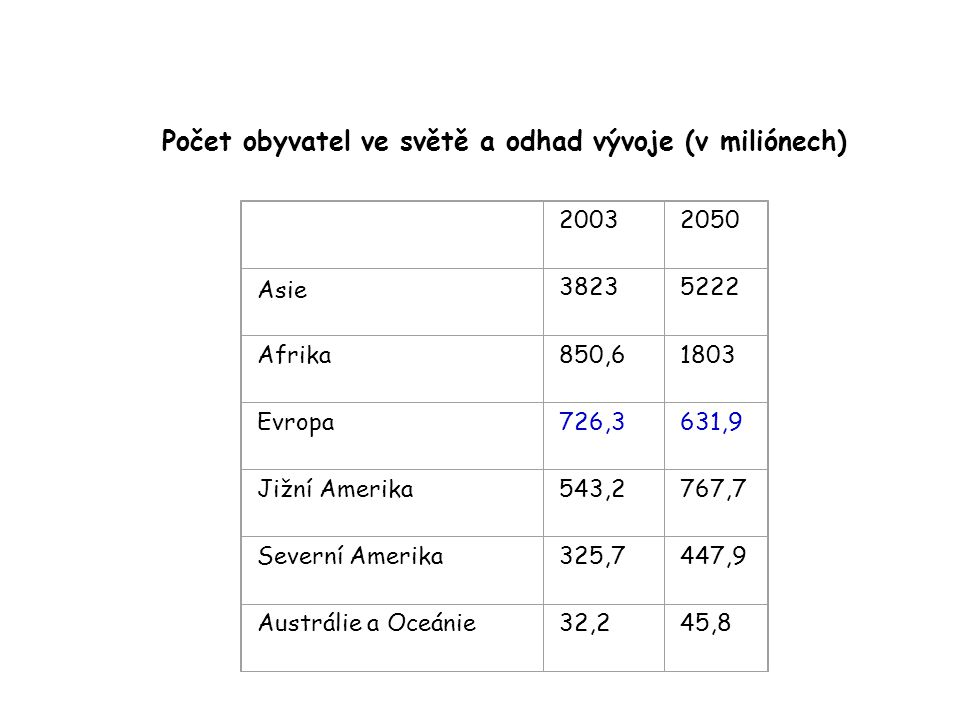 Počet obyvatel ve světě a odhad vývoje (v miliónech)
