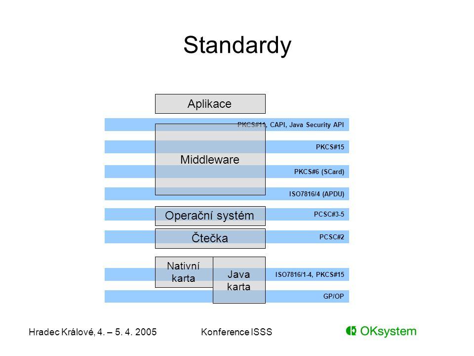 Standardy Aplikace Middleware Operační systém Čtečka Nativní karta