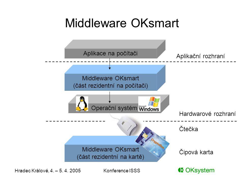 Middleware OKsmart Aplikace na počítači Aplikační rozhraní
