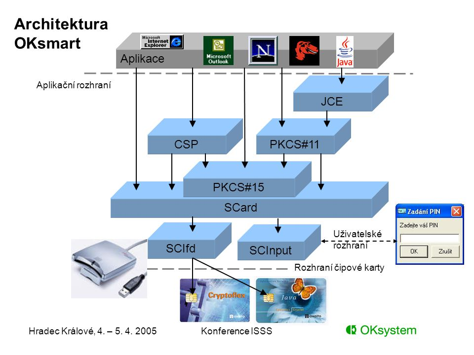 Architektura OKsmart Aplikace JCE CSP PKCS#11 PKCS#15 SCard SCIfd