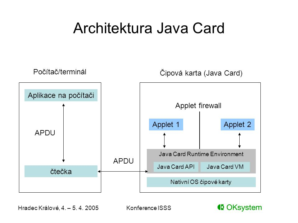Architektura Java Card