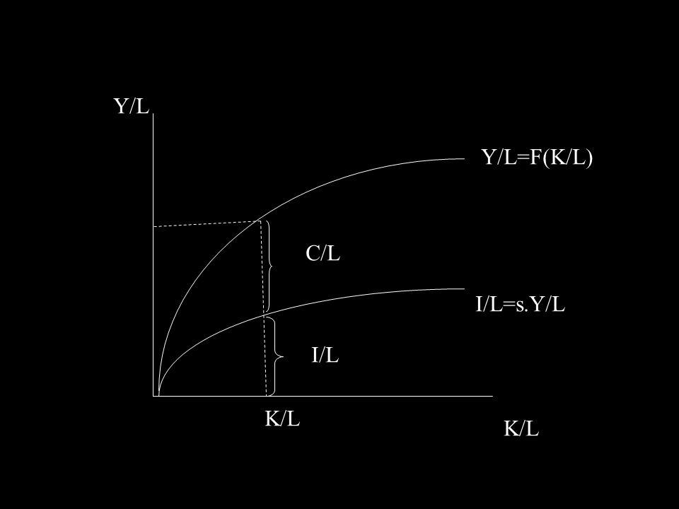 Y/L Y/L=F(K/L) I/L=s.Y/L C/L I/L K/L K/L