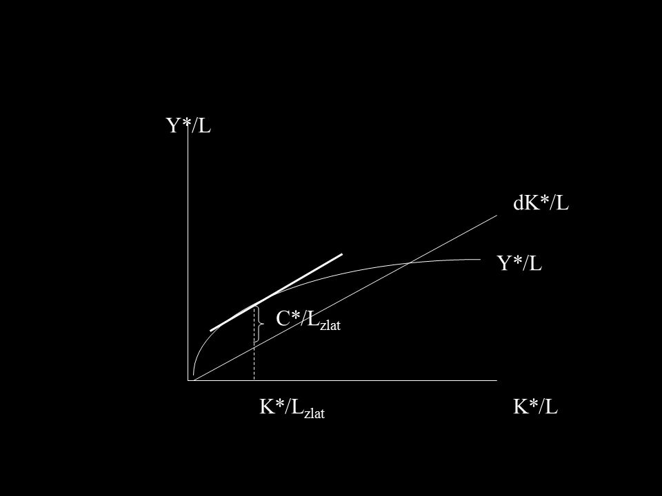 Y*/L dK*/L Y*/L C*/Lzlat K*/Lzlat K*/L