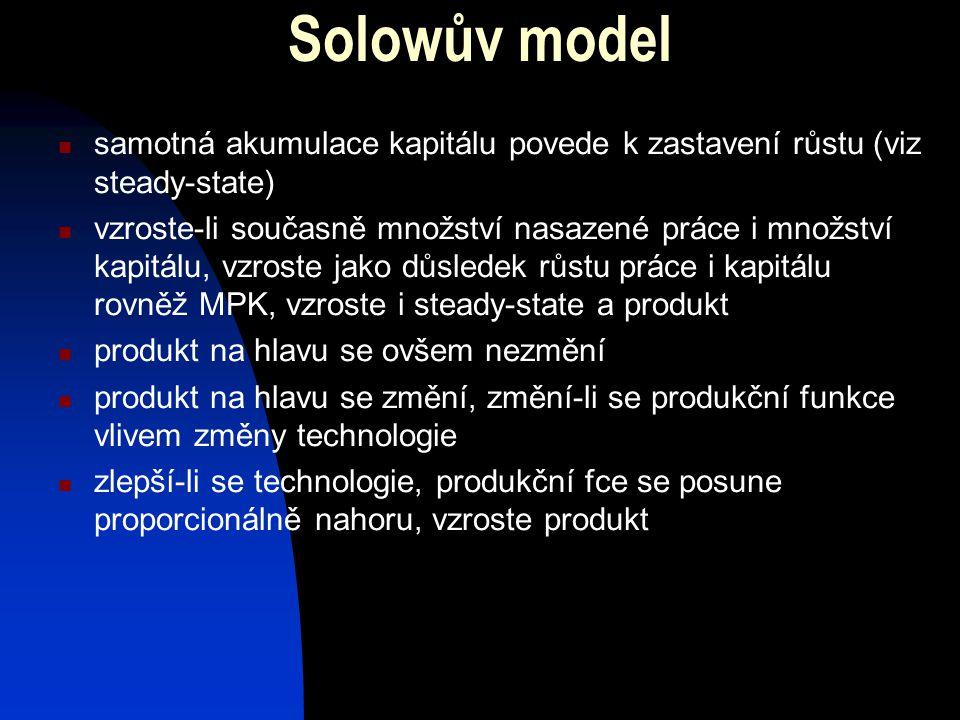 Solowův model samotná akumulace kapitálu povede k zastavení růstu (viz steady-state)