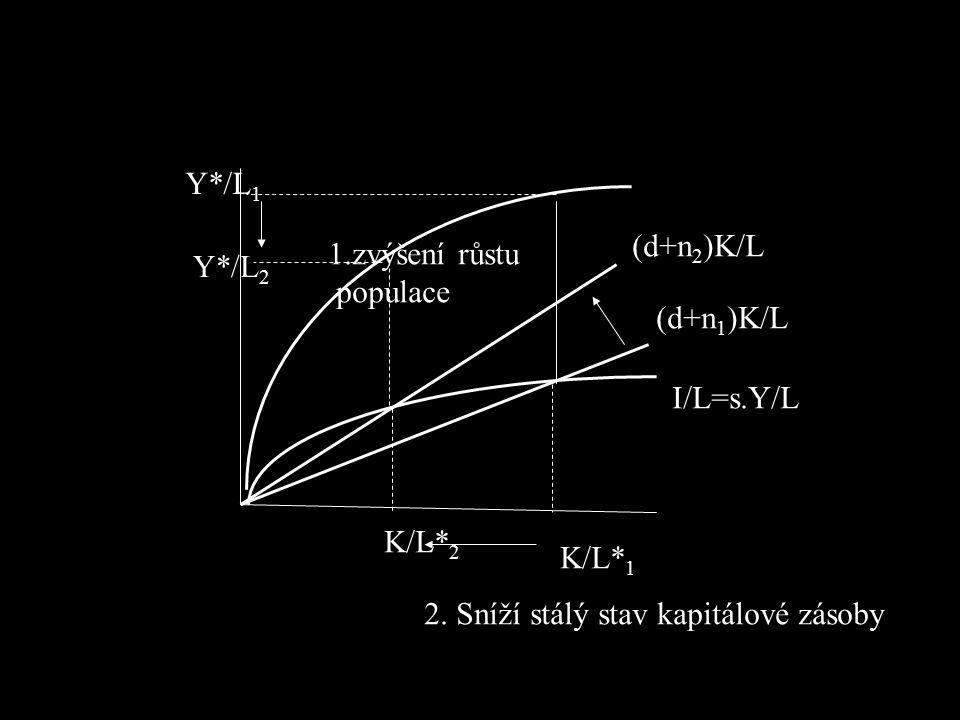 Y*/L1 K/L*1. K/L*2. I/L=s.Y/L. (d+n1)K/L. (d+n2)K/L.