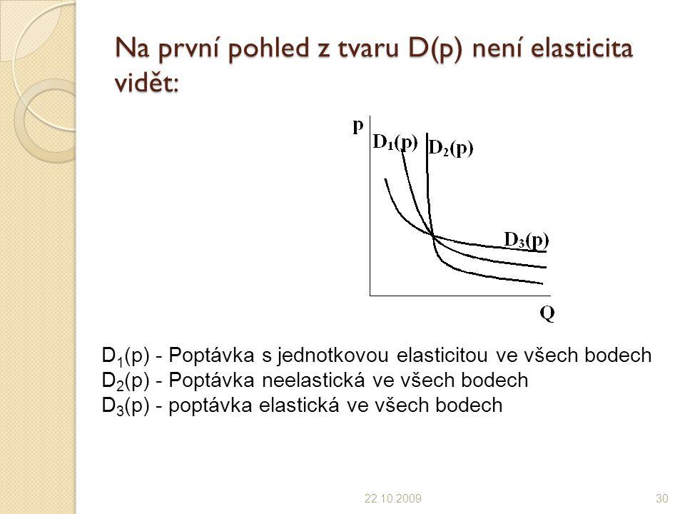 Na první pohled z tvaru D(p) není elasticita vidět: