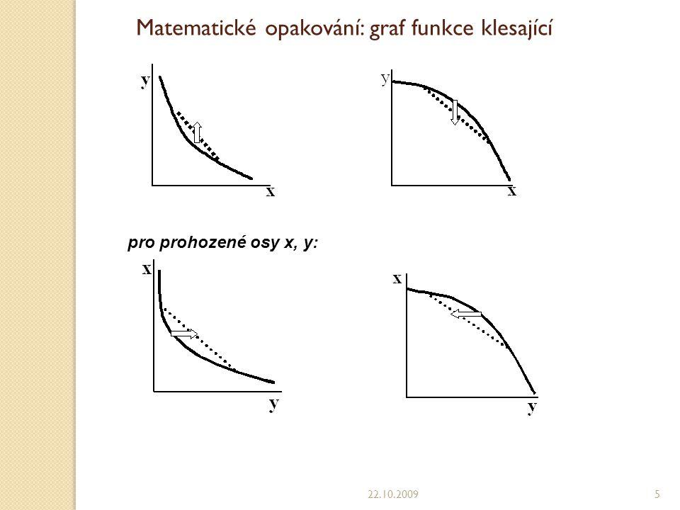 Matematické opakování: graf funkce klesající
