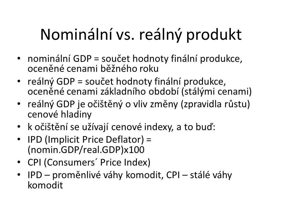 Nominální vs. reálný produkt