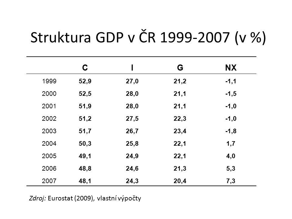 Struktura GDP v ČR 1999-2007 (v %)
