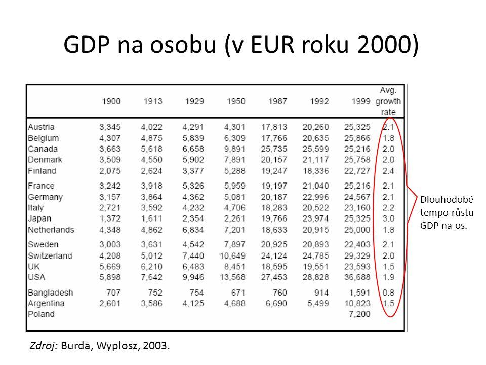 GDP na osobu (v EUR roku 2000)