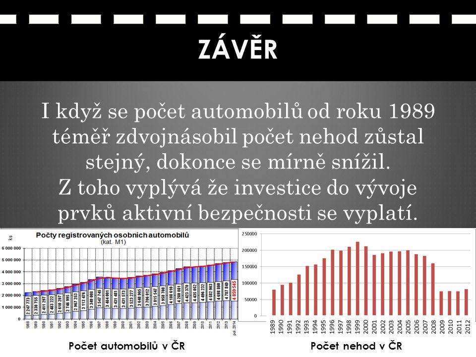 ZÁVĚR I když se počet automobilů od roku 1989 téměř zdvojnásobil počet nehod zůstal stejný, dokonce se mírně snížil.