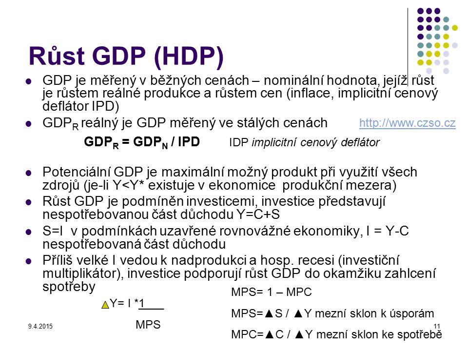Růst GDP (HDP)