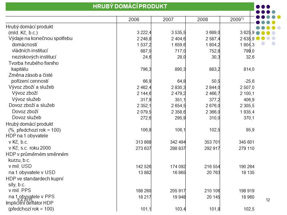 HRUBÝ DOMÁCÍ PRODUKT 2006. 2007. 2008. 20091) Hrubý domácí produkt (mld. Kč, b.c.) 3 222,4.