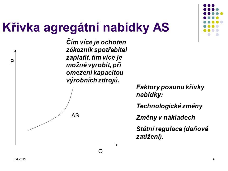Křivka agregátní nabídky AS
