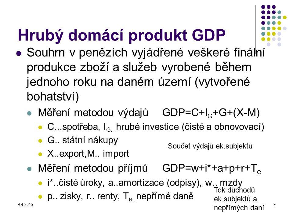Hrubý domácí produkt GDP