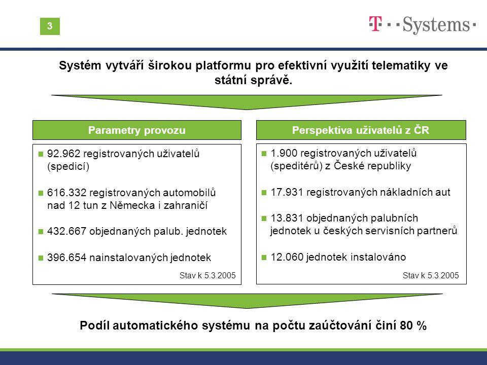 Podíl automatického systému na počtu zaúčtování činí 80 %