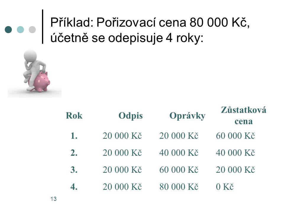 Příklad: Pořizovací cena 80 000 Kč, účetně se odepisuje 4 roky: