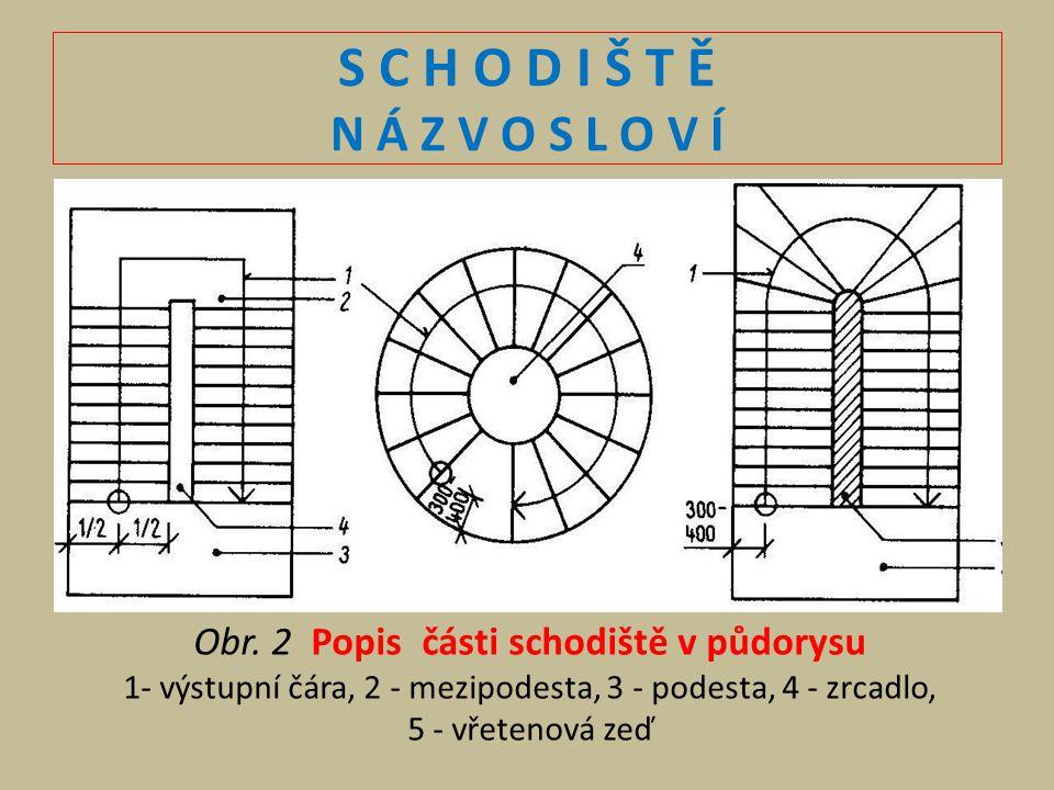 S C H O D I Š T Ě N Á Z V O S L O V Í Obr. 2 Popis části schodiště v půdorysu. 1- výstupní čára, 2 - mezipodesta, 3 - podesta, 4 - zrcadlo,