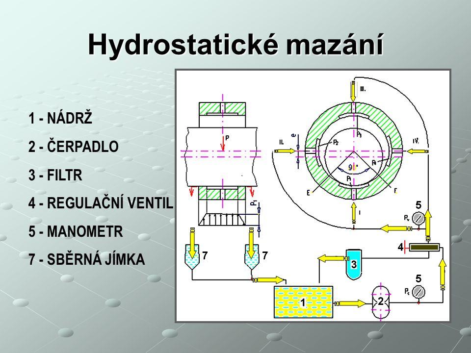 Hydrostatické mazání 1 - NÁDRŽ 2 - ČERPADLO 3 - FILTR