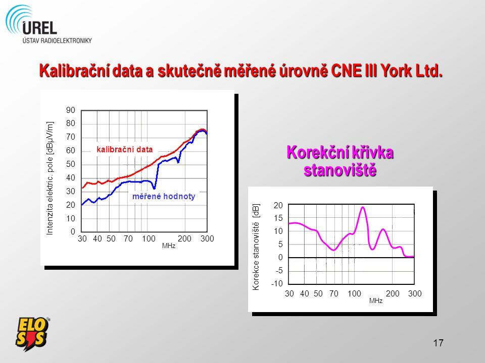 Kalibrační data a skutečně měřené úrovně CNE III York Ltd.