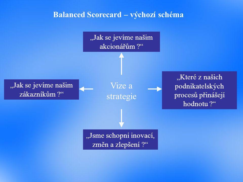 Vize a strategie Balanced Scorecard – výchozí schéma