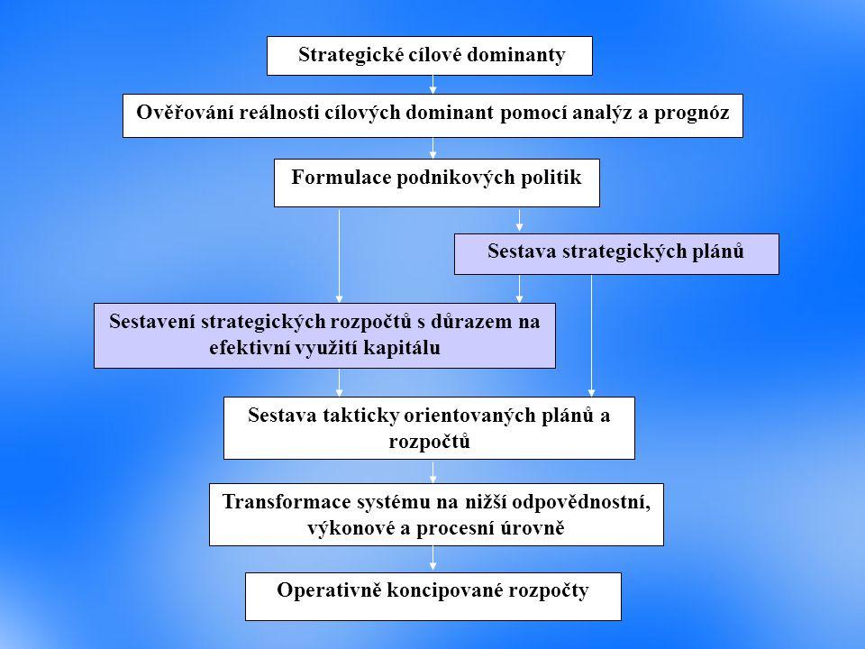 Strategické cílové dominanty