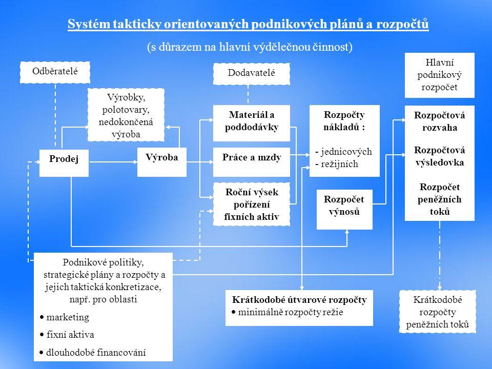 Systém takticky orientovaných podnikových plánů a rozpočtů