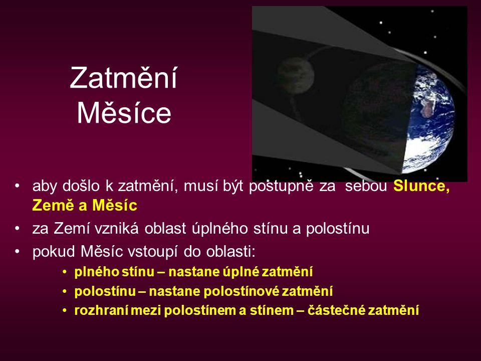 Zatmění Měsíce aby došlo k zatmění, musí být postupně za sebou Slunce, Země a Měsíc. za Zemí vzniká oblast úplného stínu a polostínu.
