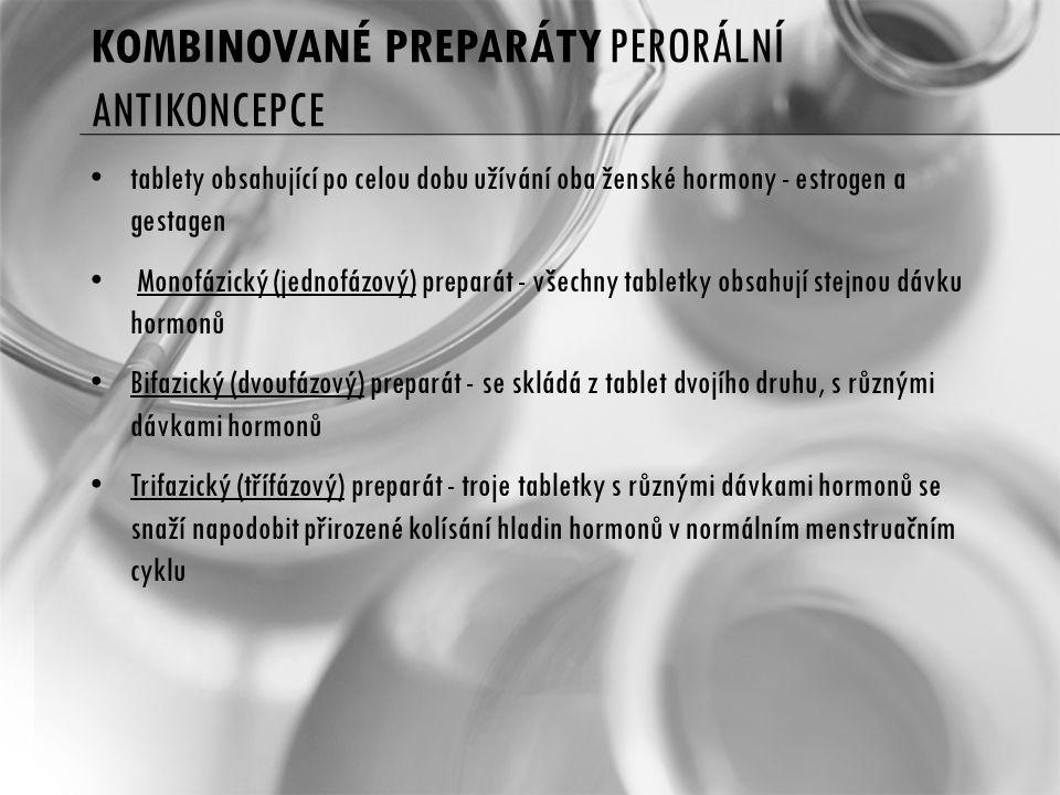 Kombinované preparáty perorální antikoncepce