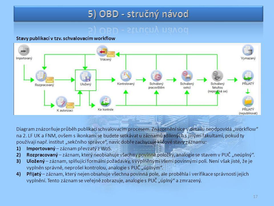 5) OBD - stručný návod Stavy publikací v tzv. schvalovacím workflow