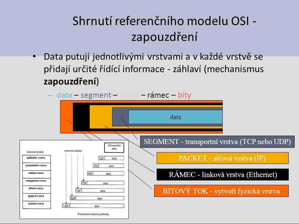 Shrnutí referenčního modelu OSI - zapouzdření