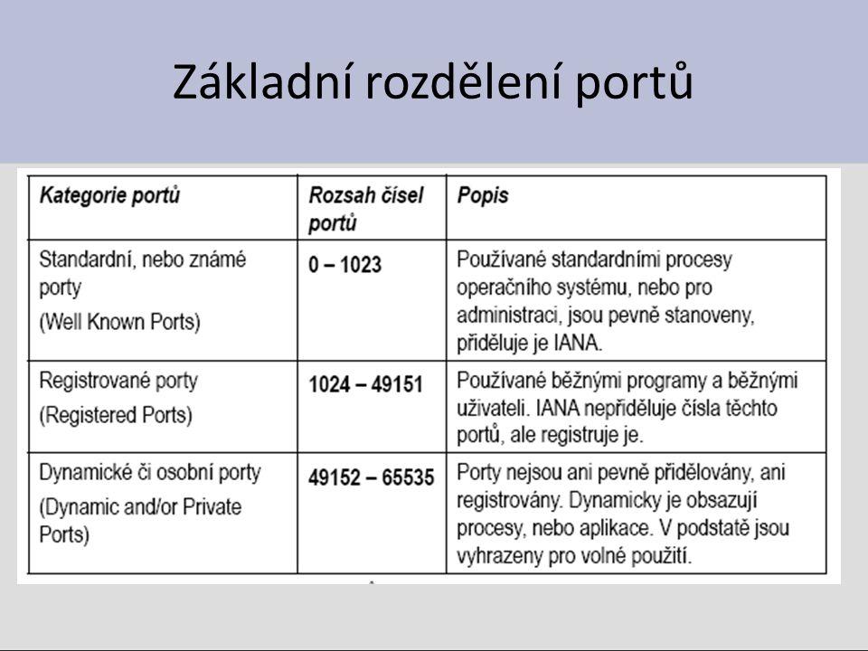 Základní rozdělení portů