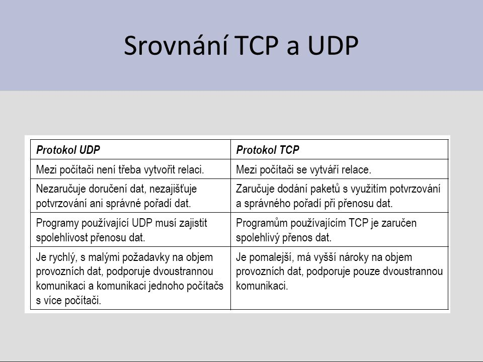 Srovnání TCP a UDP