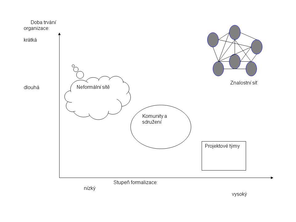 Stupeň formalizace: nízký vysoký. Doba trvání organizace: krátká. dlouhá. Neformální sítě.