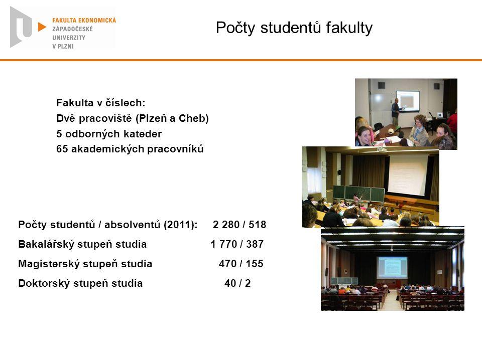 Počty studentů fakulty