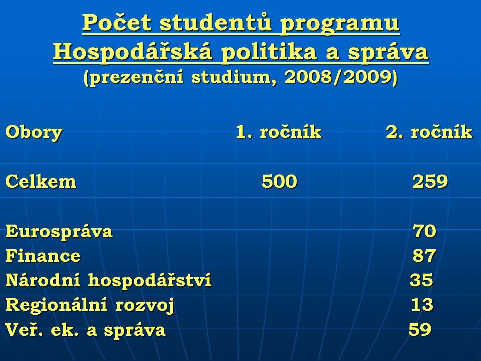 Počet studentů programu Hospodářská politika a správa (prezenční studium, 2008/2009)